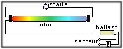 Schéma cablâge électrique du tube fluorescent